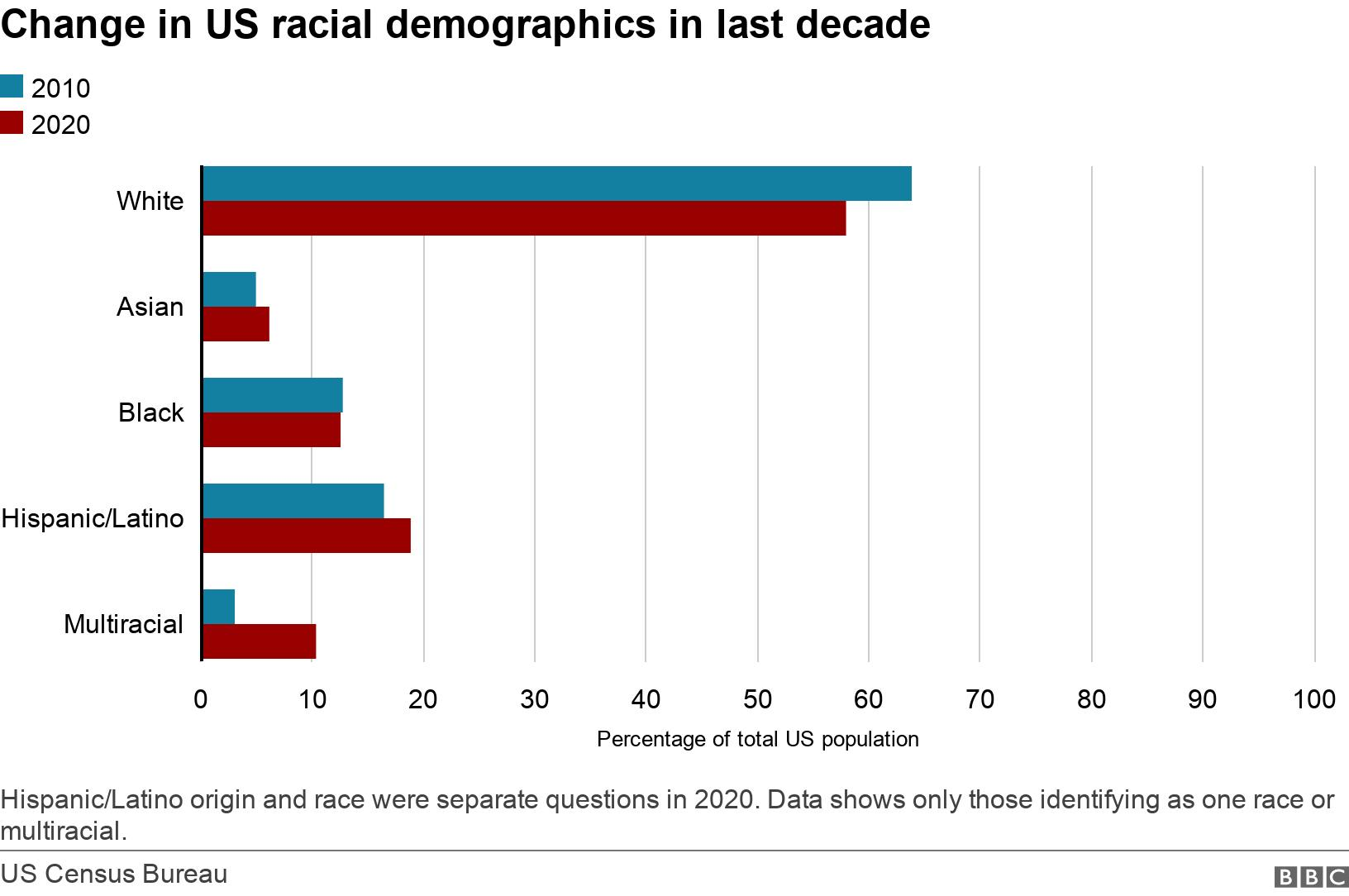 us-census:-hispanic-and-asian-american-driving-us-population-growth